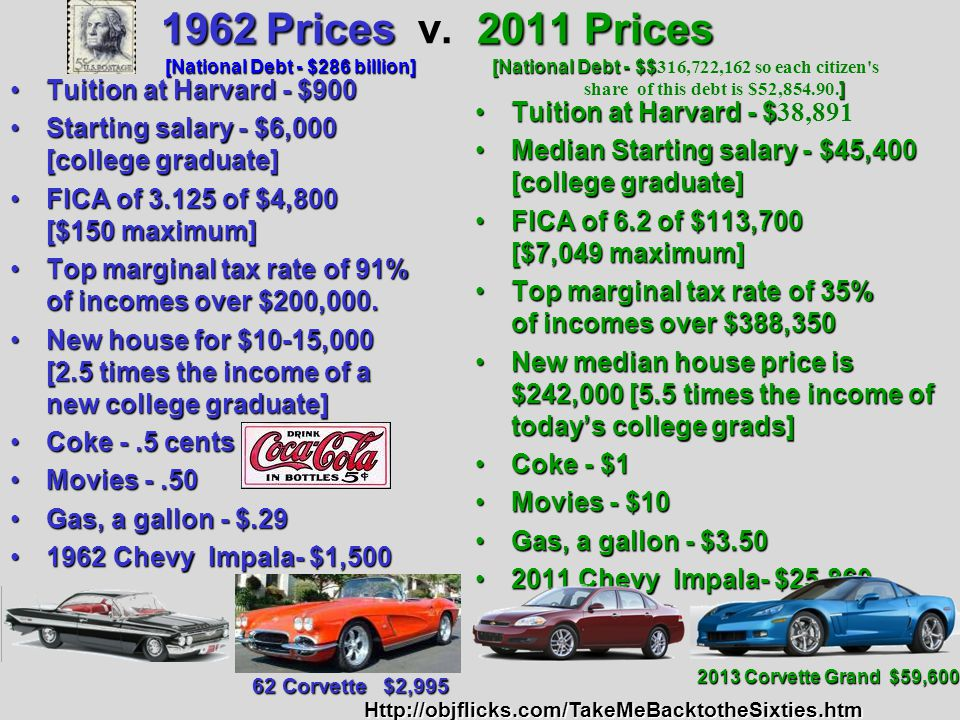 1962 Prices v. 2011 Prices [National Debt - $286 billion] [National Debt - $$316,722,162 so each citizen s share of this debt is $52,854.90.]